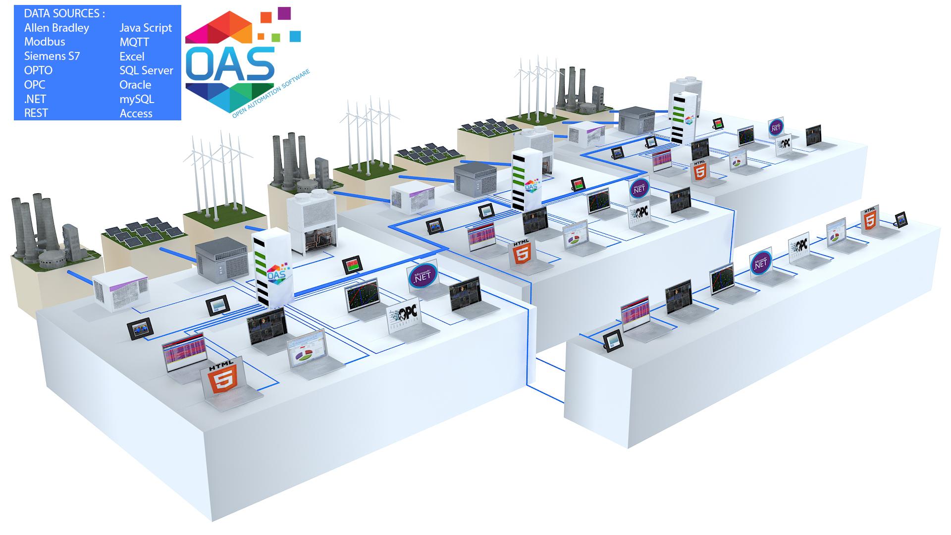 IoT SCADA Network