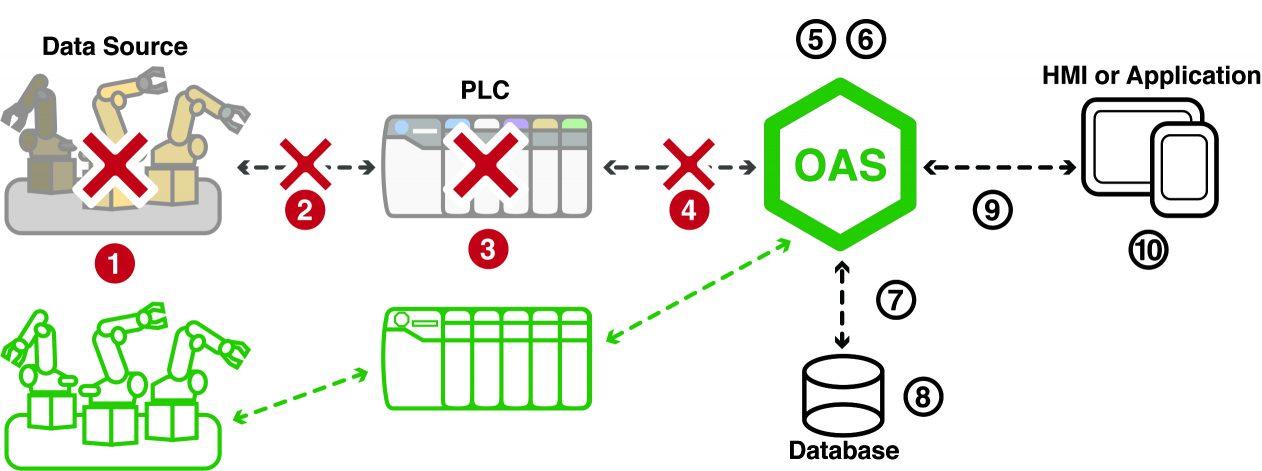 IIoT Data Source Redundancy