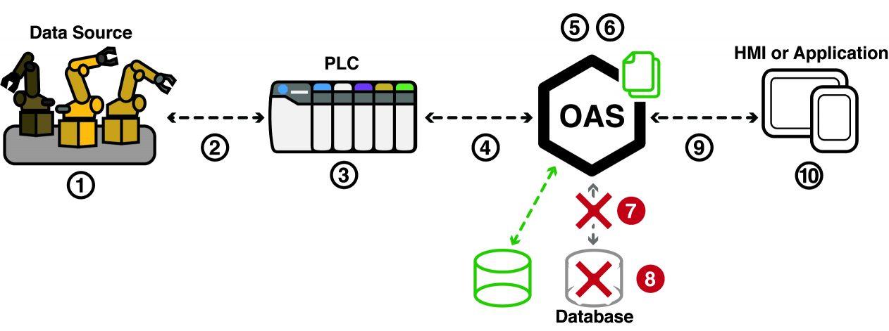IIoT Database Redundancy
