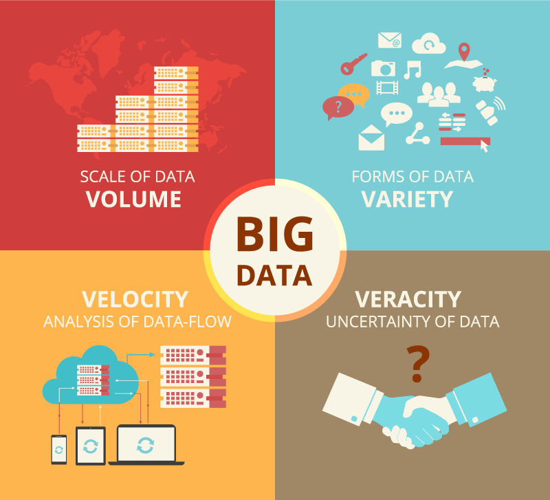 What is big data? Big data concept Volume, Variety, Velocity and Veracity