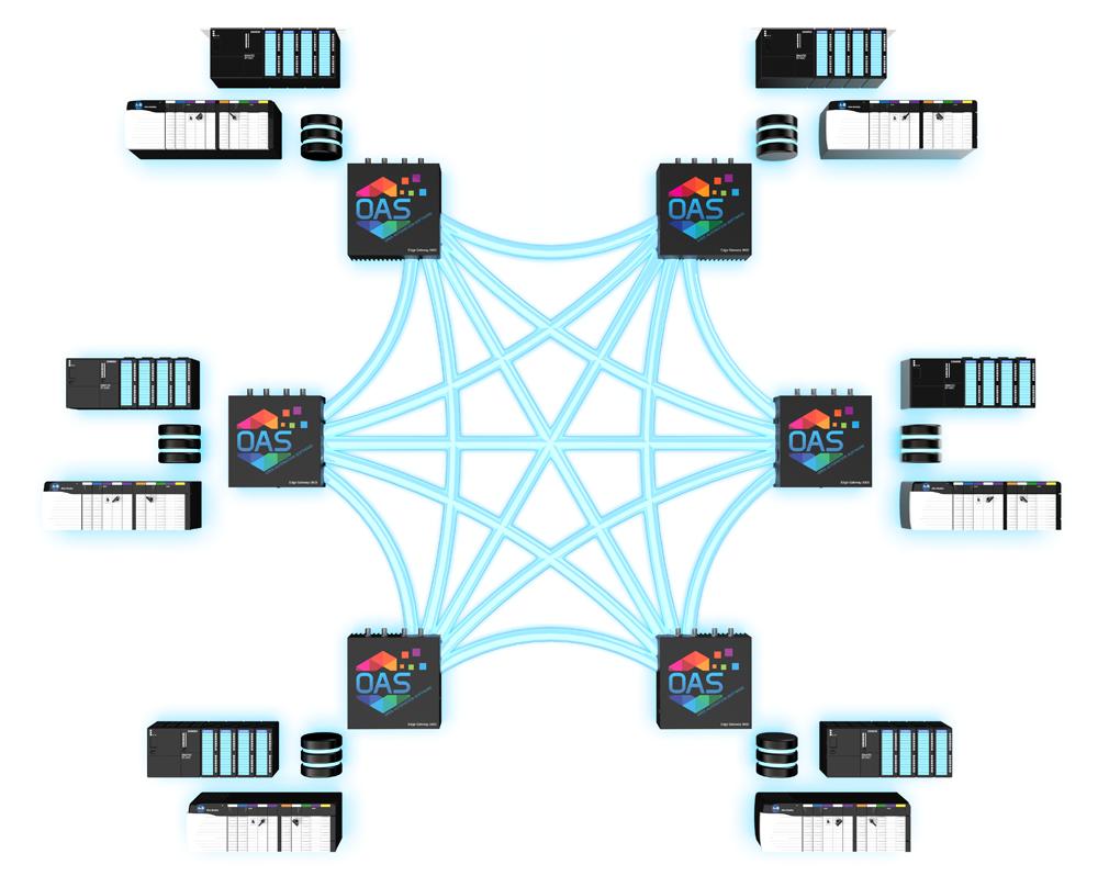 IIoT Edge Network