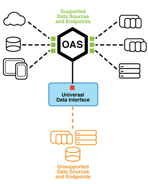 OAS Universal Driver Interface Overview