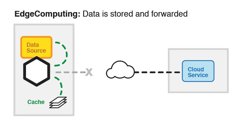 IoT Edge Computing with UDI: Maximum Flexibility and