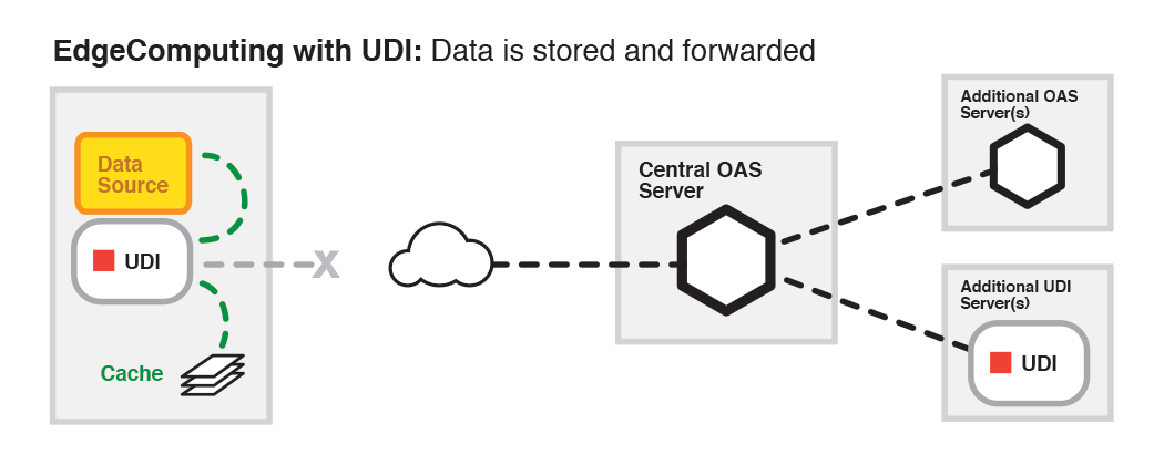 IoT Edge Computing with UDI: Maximum Flexibility and Reliability