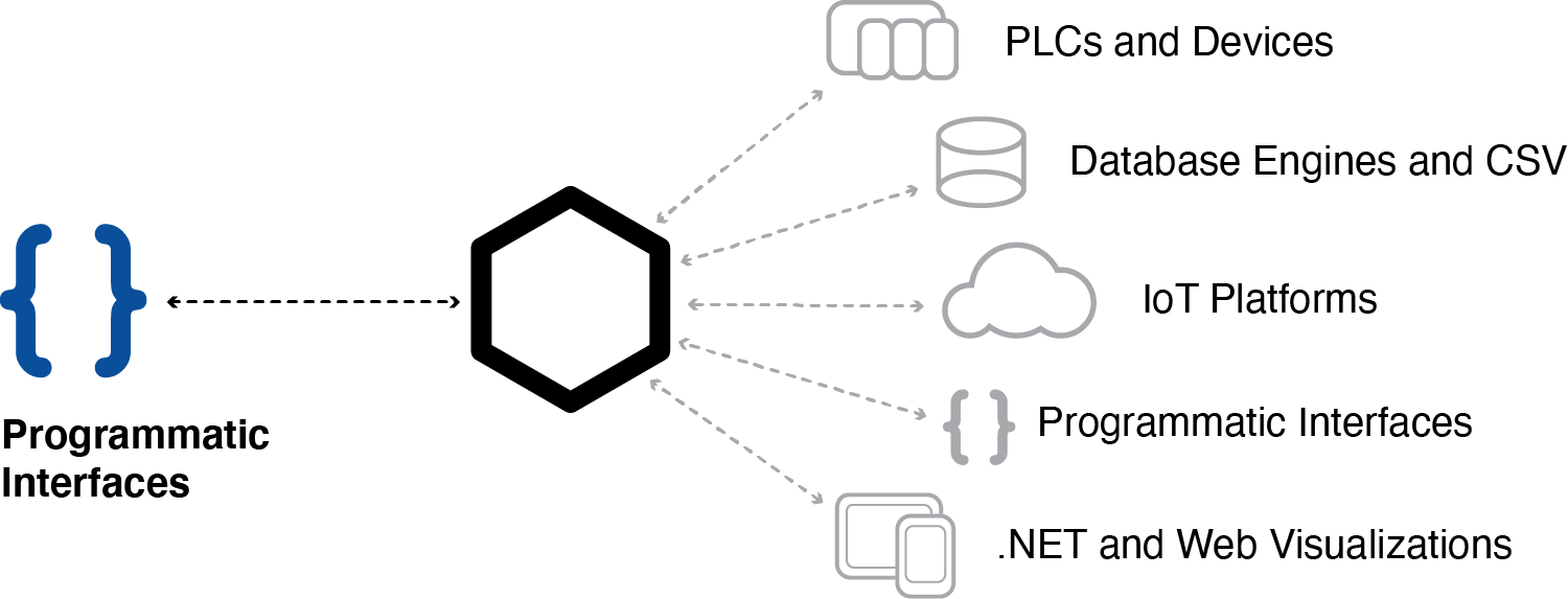 SDKs and APIs for process automation