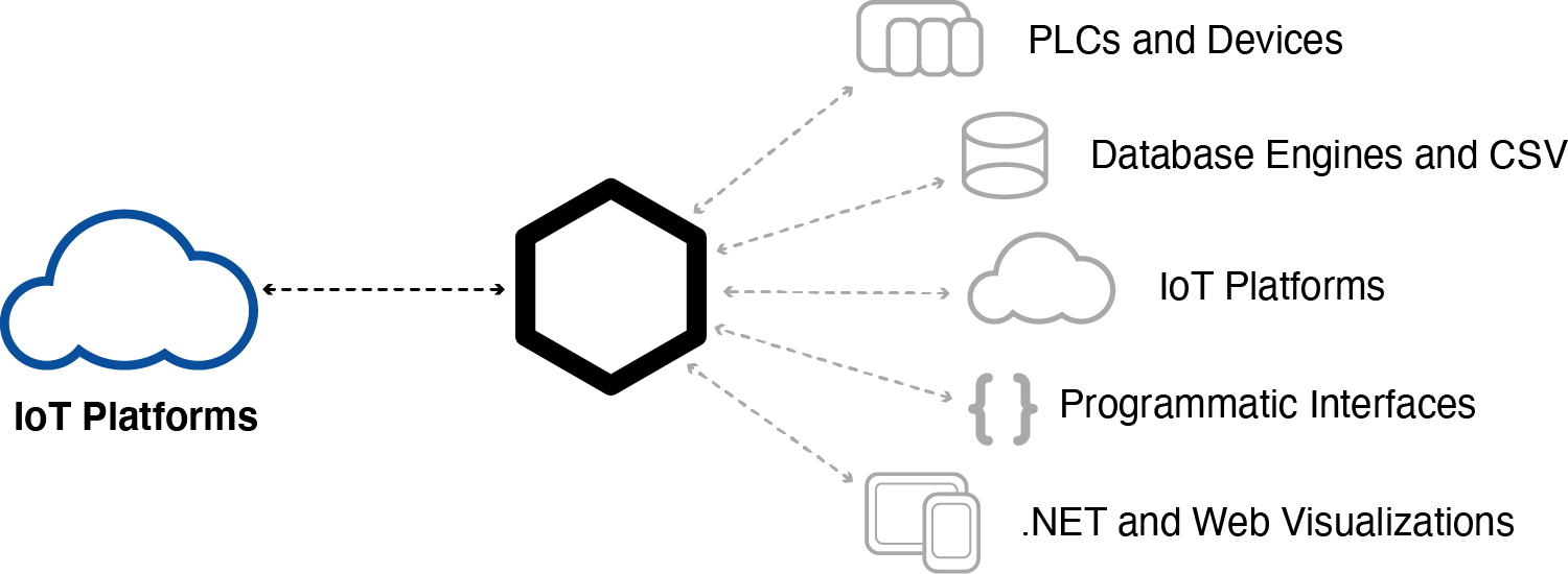 Connect to Azure Iot Data Hub, AWS IoT Gateway, and MQTT