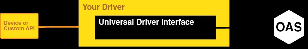 Universal Driver Interface Architecture