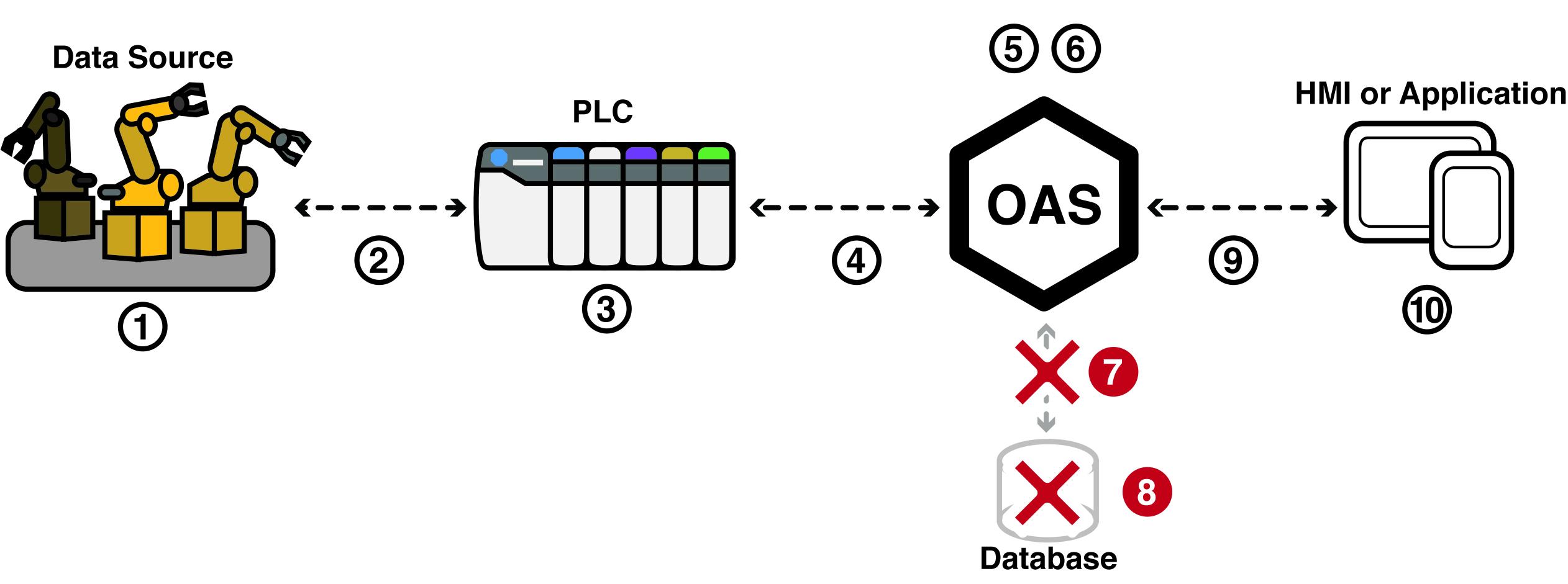 IIoT Database Failure