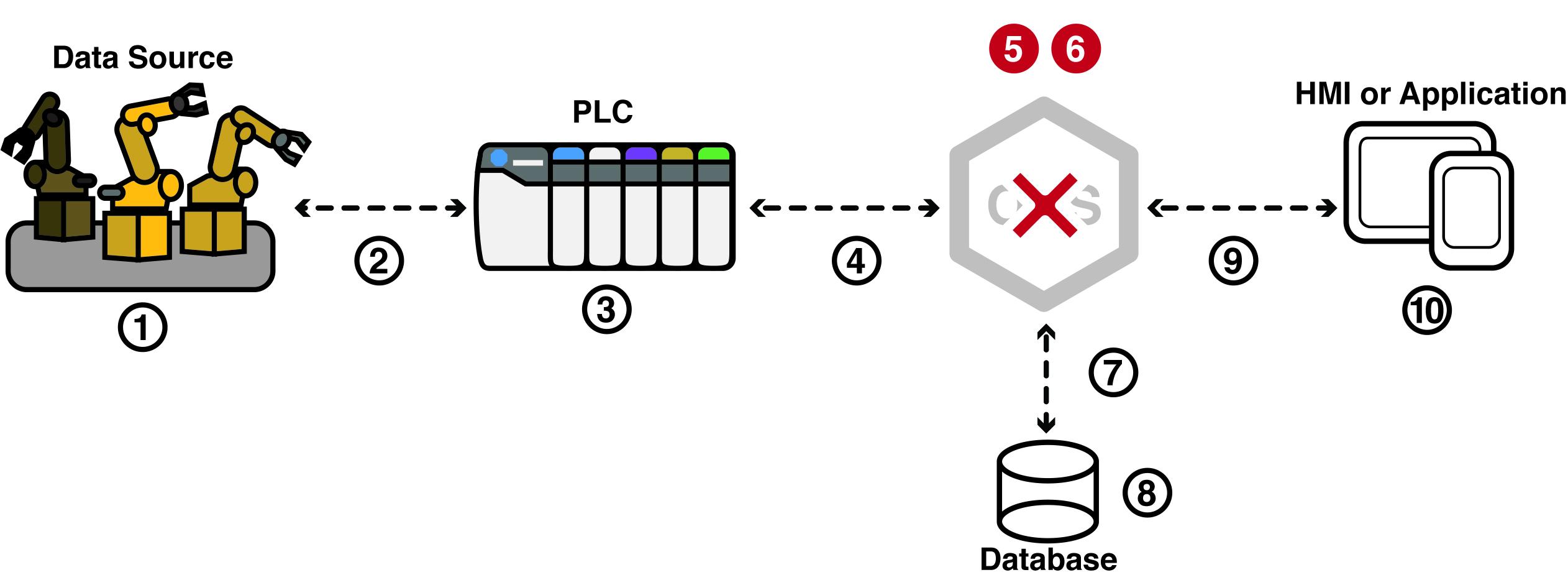 IIoT Server Failure