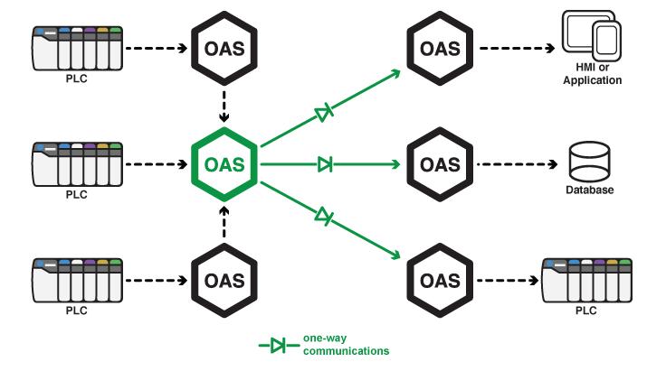 Unidirectional Network Gateway
