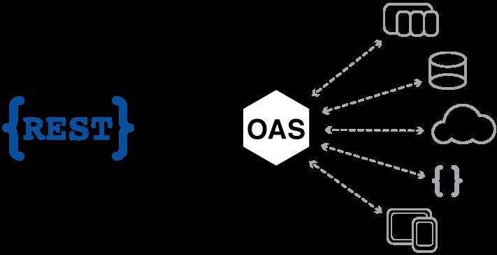OAS REST API Configuration