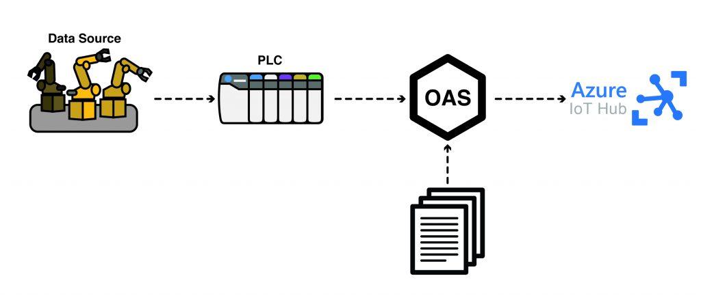 Publish Data to Azure IoT