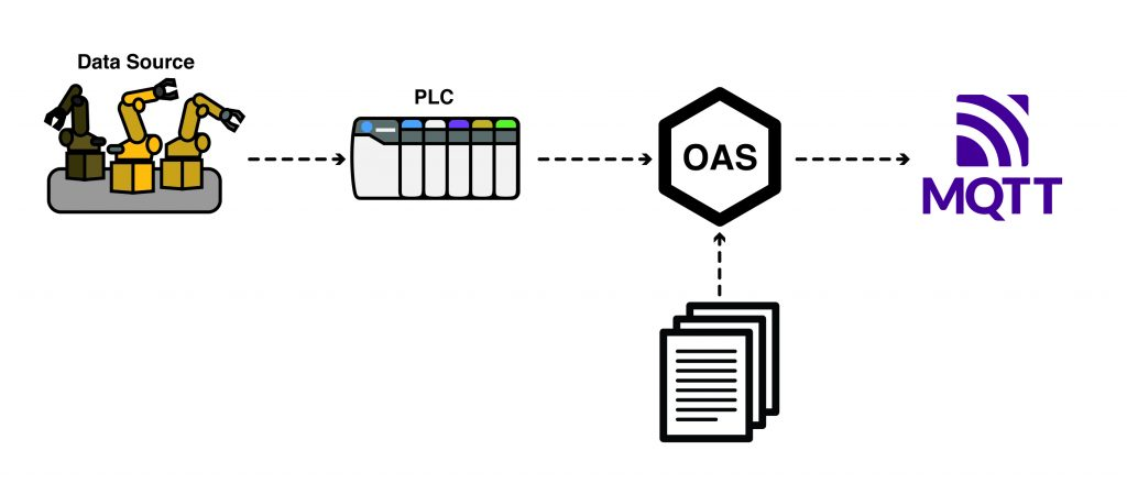 Publish Data to MQTT Broker