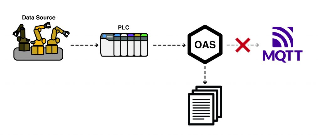 Store and Forward to MQTT Broker